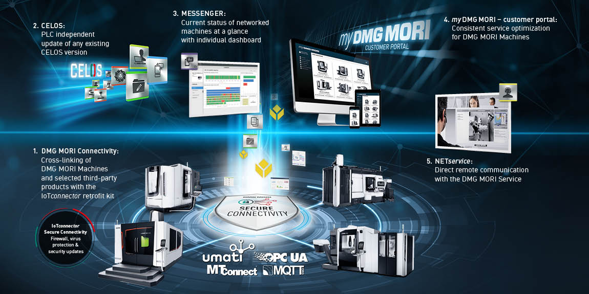DIGITAL MANUFACTURING PACKAGE
